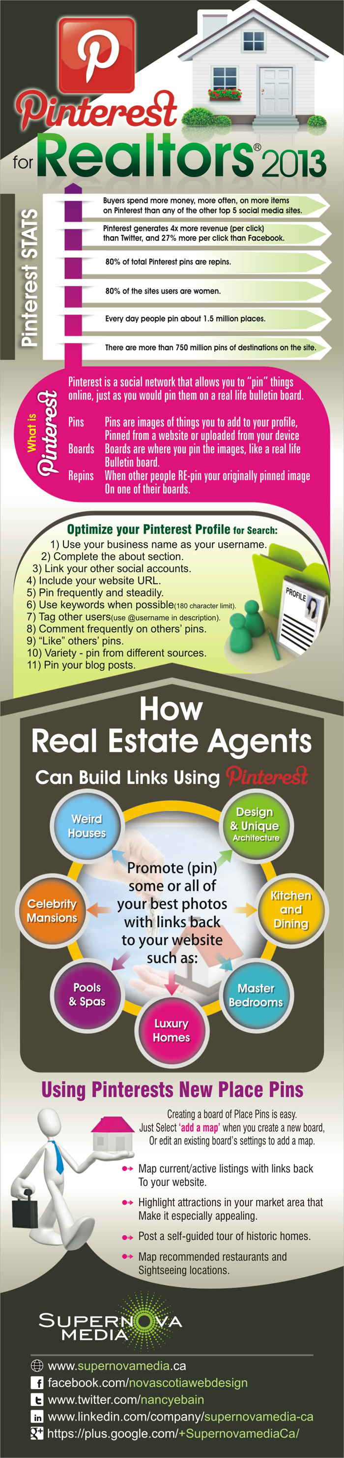 Pinterest for real estate agents w/infographic by: Supernova Media